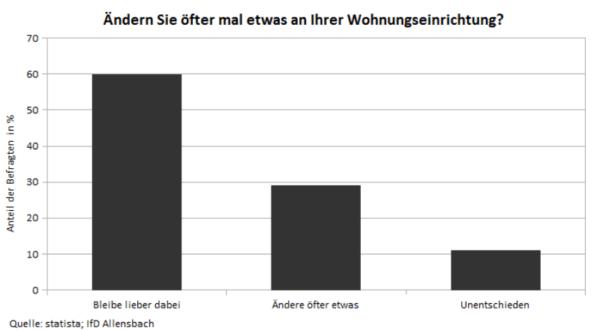 Deutschlandweite Statistik zur Änderung der Einrichtung im Wohnbereich